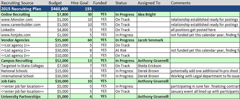Example of Recruitment Template Excel