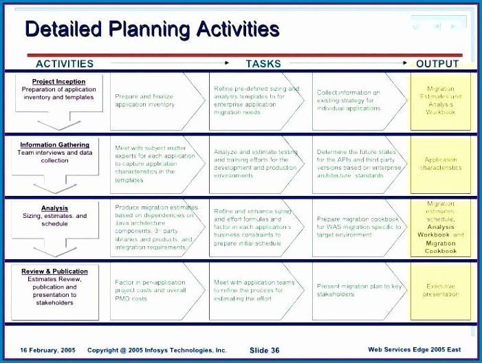 Example of Software Deployment Checklist Template